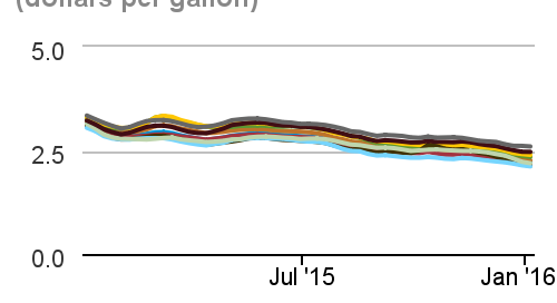 on highway diesel fuel prices - blog 03.03.16